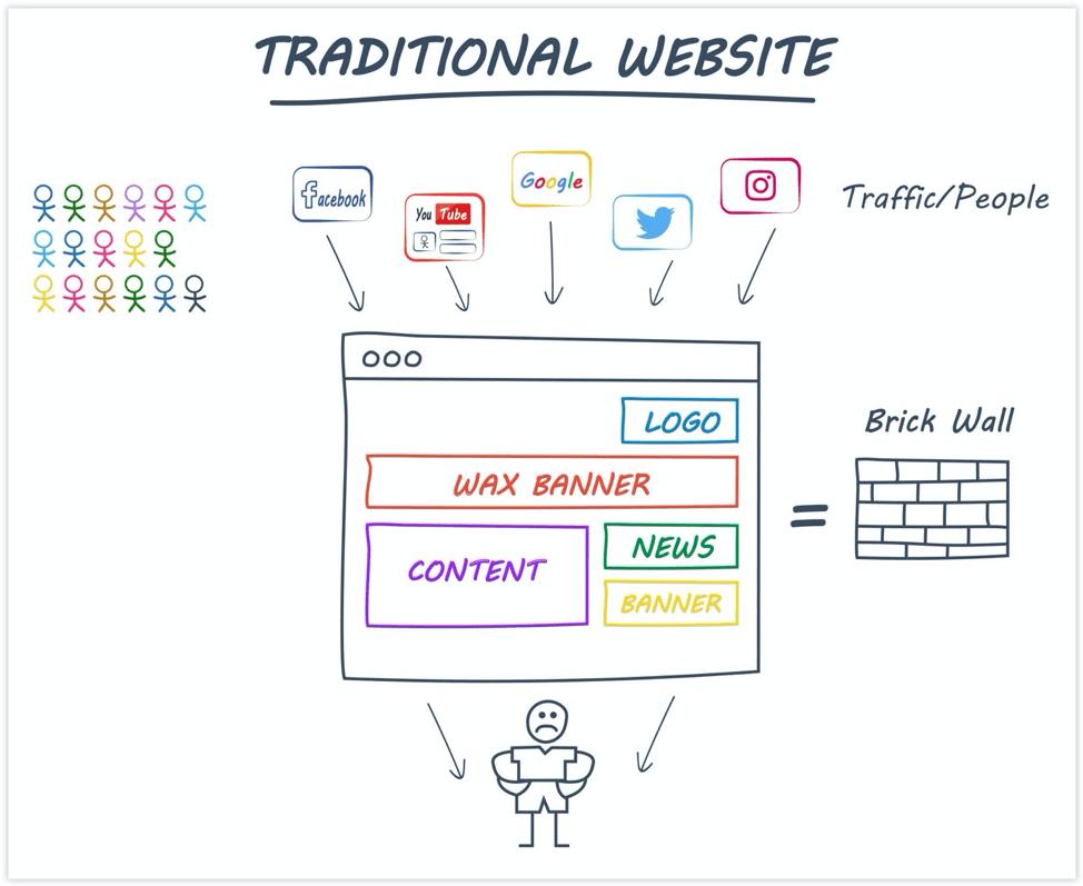 Imagen de cómo funciona un sitio web tradicional