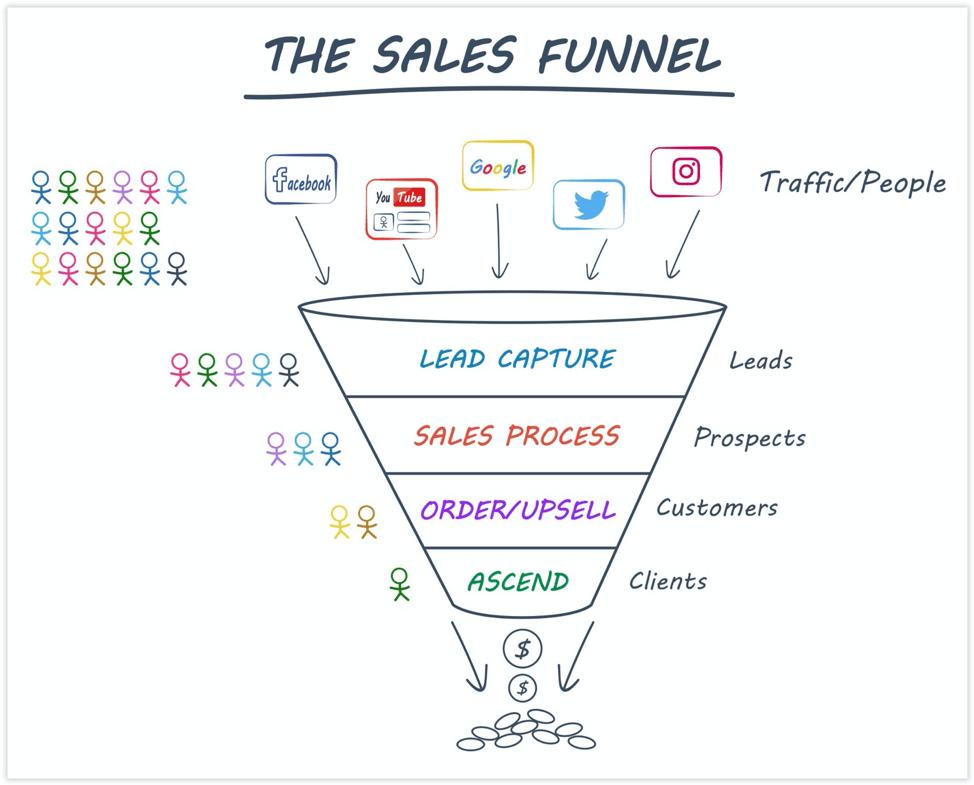 Imagen de un embudo de ventas creado con el método de ClickFunnels