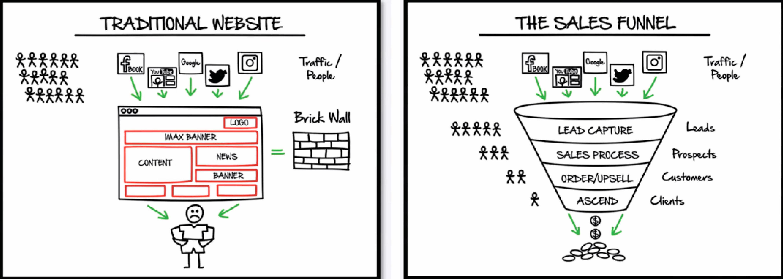 Sitio Tradicional vs ClickFunnels