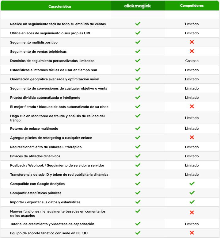 ClickMagick principales funciones