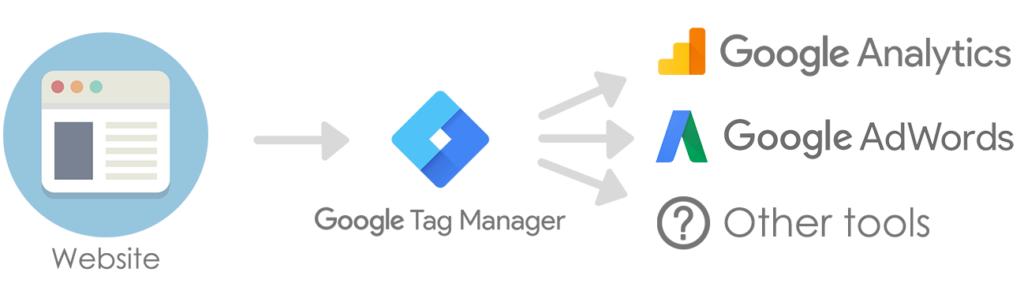 Google Tag Manager conectar con tu sitio web