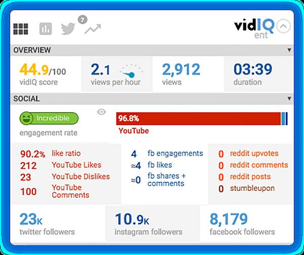 VidIQ Scorecard Tarjeta de Puntaje