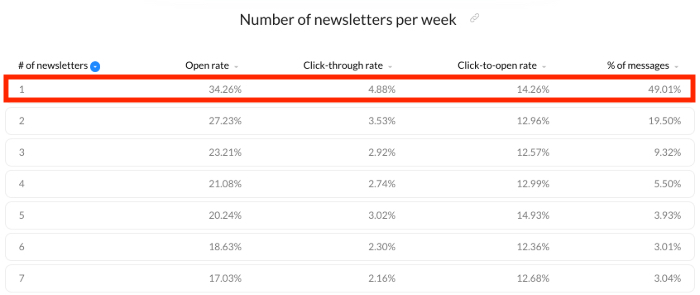 Frecuencia para enviar correos de marketing tabla de GetResponse